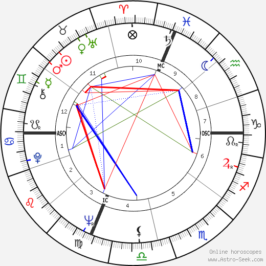 Franca Bettoia astro natal birth chart, Franca Bettoia horoscope, astrology