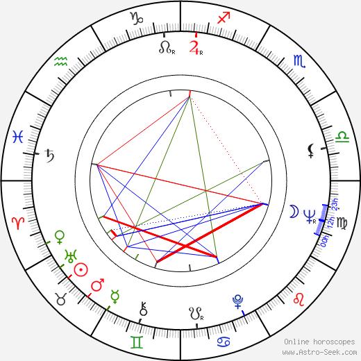 František Uldrich astro natal birth chart, František Uldrich horoscope, astrology