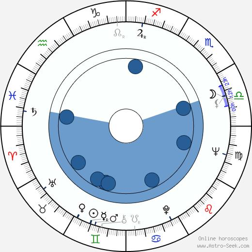 Gennadiy Ivanov wikipedia, horoscope, astrology, instagram