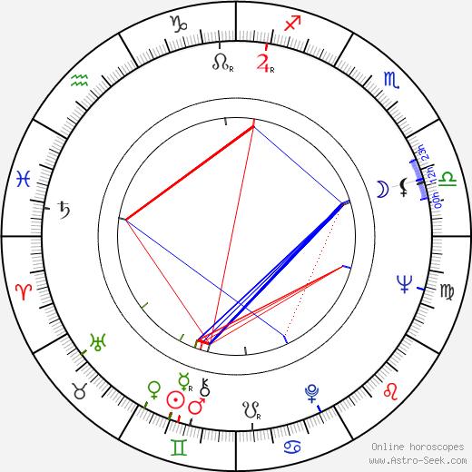 Gennadiy Ivanov birth chart, Gennadiy Ivanov astro natal horoscope, astrology
