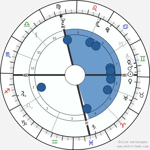 Gioia Timpanale wikipedia, horoscope, astrology, instagram