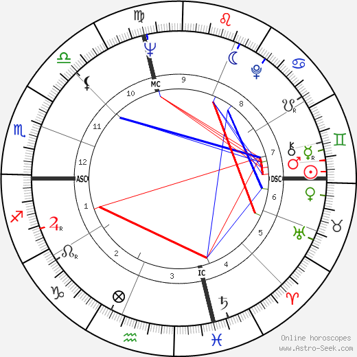 Gioia Timpanale tema natale, oroscopo, Gioia Timpanale oroscopi gratuiti, astrologia