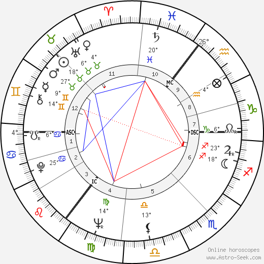 Glenda Jackson birth chart, biography, wikipedia 2018, 2019