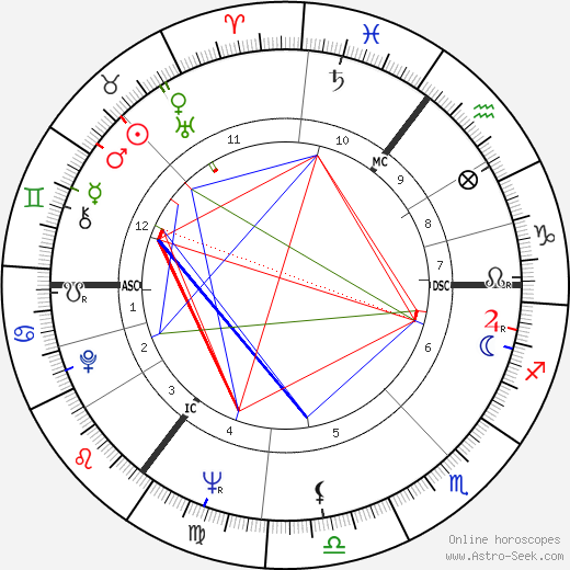 Гленда Джексон Glenda Jackson день рождения гороскоп, Glenda Jackson Натальная карта онлайн
