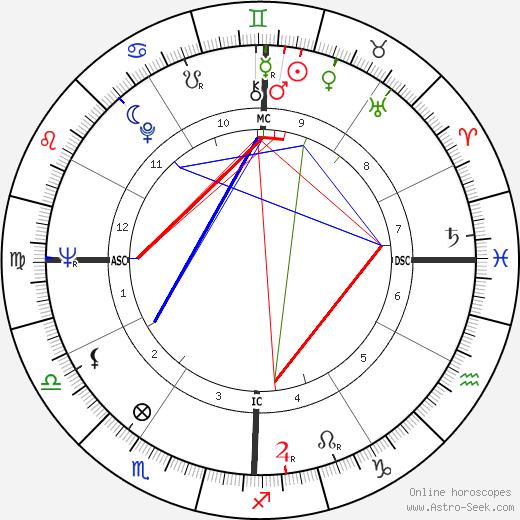 Harold Budd день рождения гороскоп, Harold Budd Натальная карта онлайн