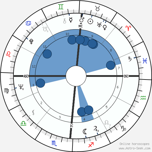 James R. Thompson wikipedia, horoscope, astrology, instagram