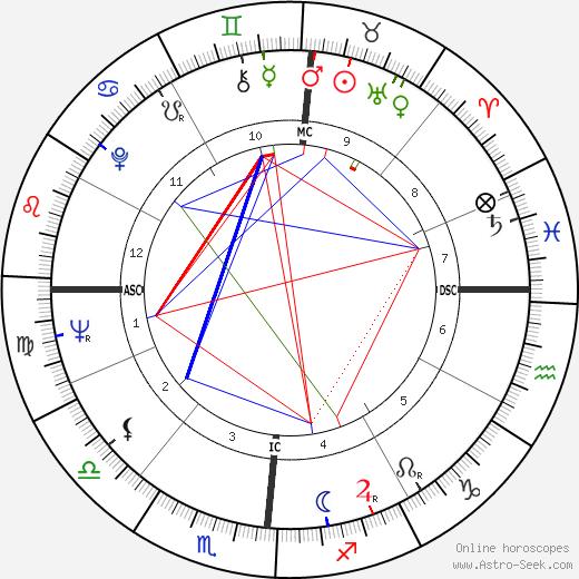James R. Thompson astro natal birth chart, James R. Thompson horoscope, astrology