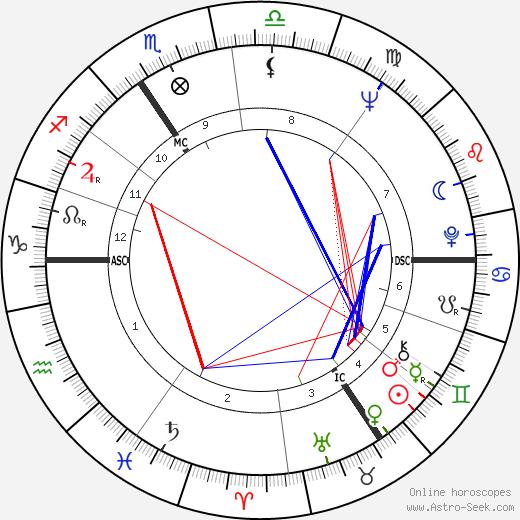 Jean-Claude van Itallie день рождения гороскоп, Jean-Claude van Itallie Натальная карта онлайн
