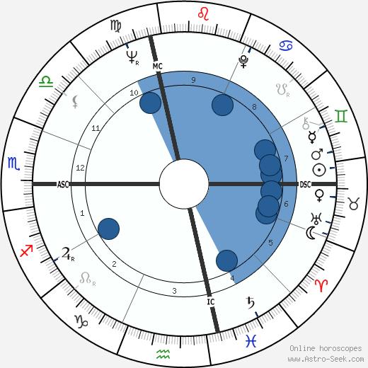 Joel Kupperman wikipedia, horoscope, astrology, instagram