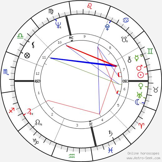 Joel Kupperman tema natale, oroscopo, Joel Kupperman oroscopi gratuiti, astrologia