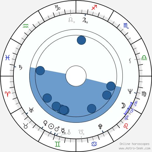 Juha Tanttu wikipedia, horoscope, astrology, instagram