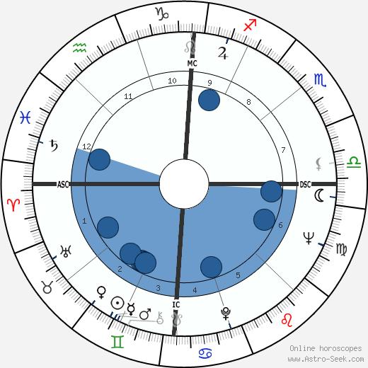 Keir Dullea wikipedia, horoscope, astrology, instagram