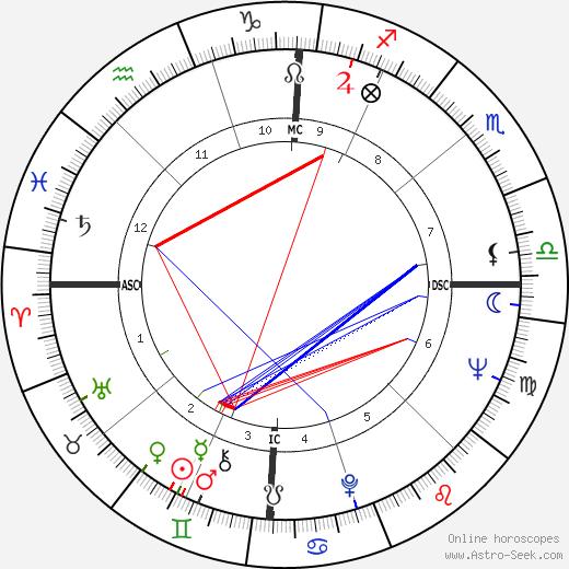 Keir Dullea birth chart, Keir Dullea astro natal horoscope, astrology