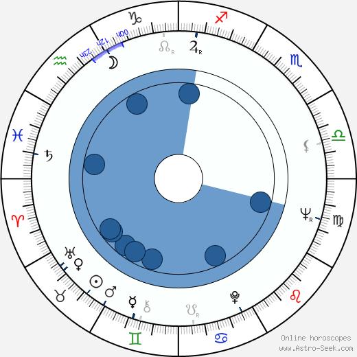 Klaus Doldinger wikipedia, horoscope, astrology, instagram