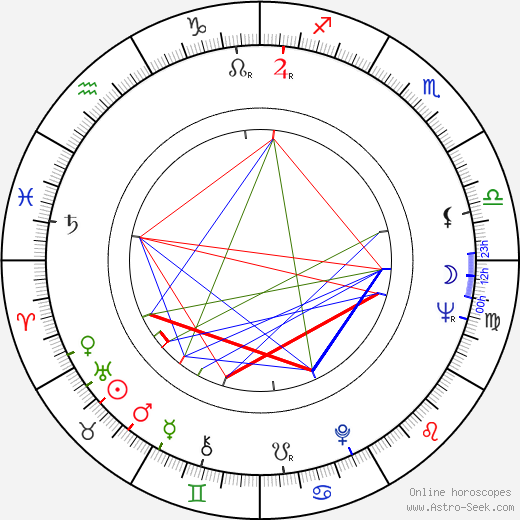 Liisi Tandefelt birth chart, Liisi Tandefelt astro natal horoscope, astrology