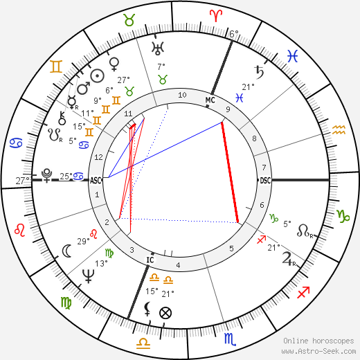 Marcel Masse birth chart, biography, wikipedia 2017, 2018