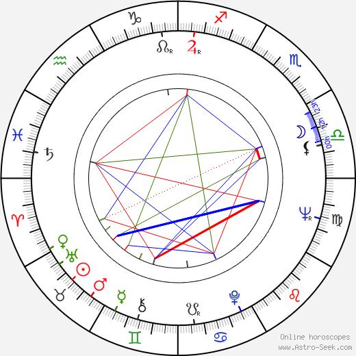 Med Hondo birth chart, Med Hondo astro natal horoscope, astrology