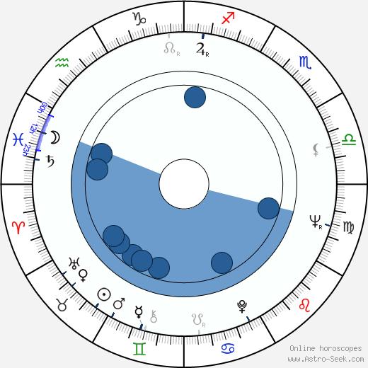 Milan Kymlička wikipedia, horoscope, astrology, instagram