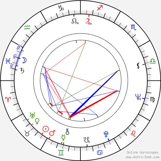 Milan Kymlička birth chart, Milan Kymlička astro natal horoscope, astrology