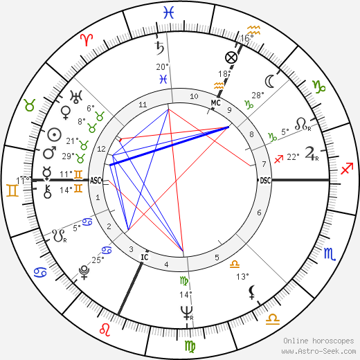 Millie Perkins birth chart, biography, wikipedia 2019, 2020