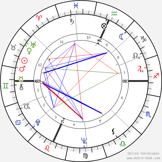 Millie Perkins astro natal birth chart, Millie Perkins horoscope, astrology