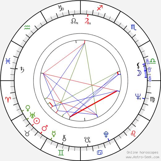 Mladen Nedeljkovic tema natale, oroscopo, Mladen Nedeljkovic oroscopi gratuiti, astrologia