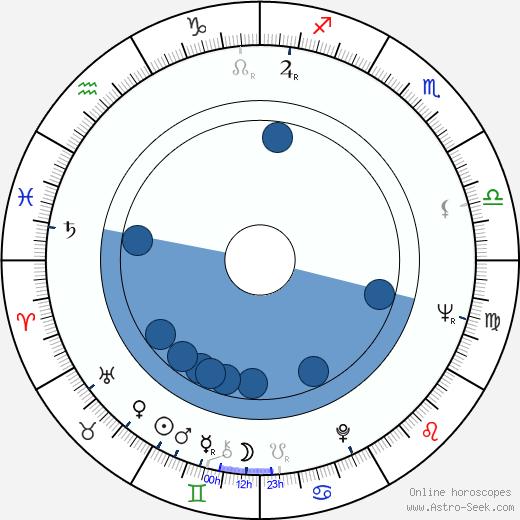 M. Scott Peck wikipedia, horoscope, astrology, instagram