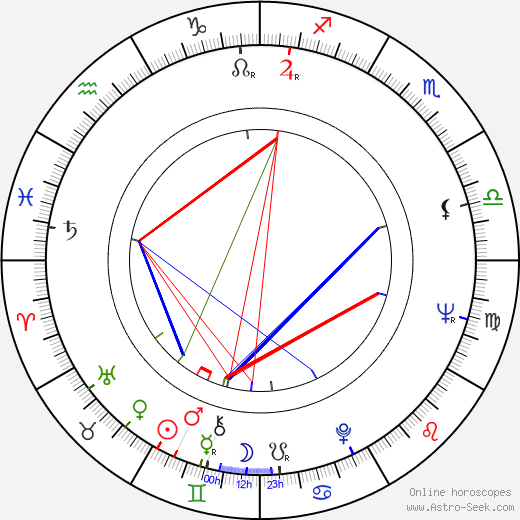 M. Scott Peck birth chart, M. Scott Peck astro natal horoscope, astrology