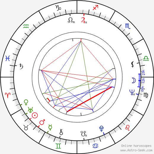 Quinn K. Redeker день рождения гороскоп, Quinn K. Redeker Натальная карта онлайн