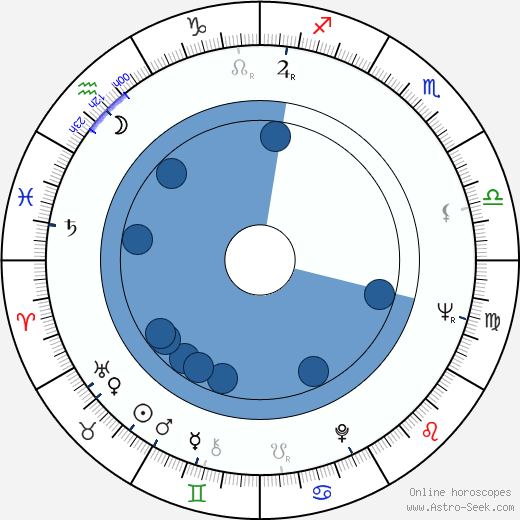 Rafael Campos wikipedia, horoscope, astrology, instagram