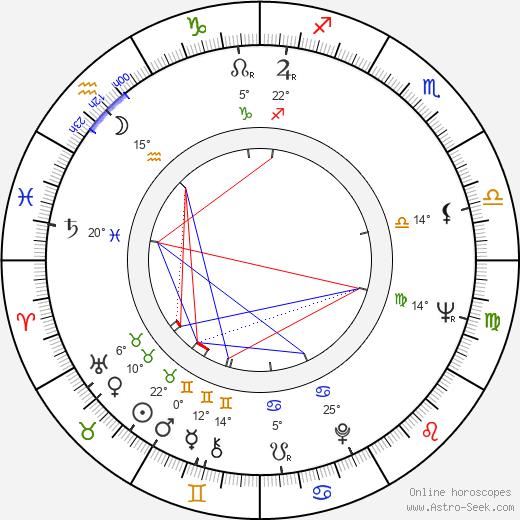 Rafael Campos birth chart, biography, wikipedia 2020, 2021