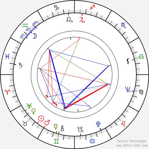 Rafael Campos birth chart, Rafael Campos astro natal horoscope, astrology