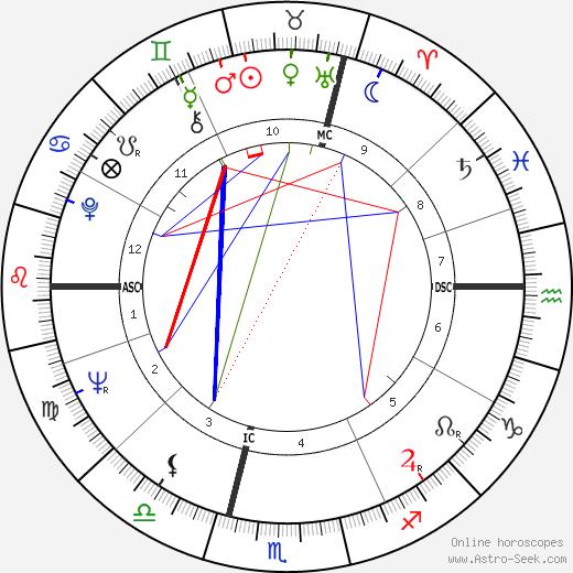 Rita Cadillac день рождения гороскоп, Rita Cadillac Натальная карта онлайн
