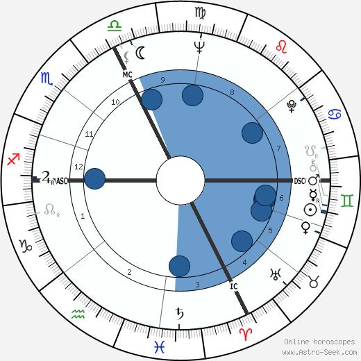 Ruta Lee wikipedia, horoscope, astrology, instagram