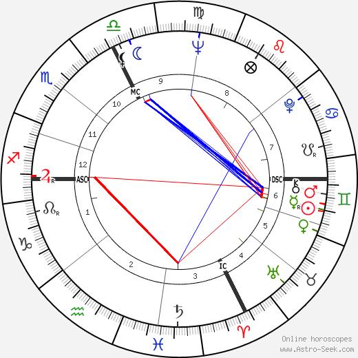 Рута Ли Ruta Lee день рождения гороскоп, Ruta Lee Натальная карта онлайн