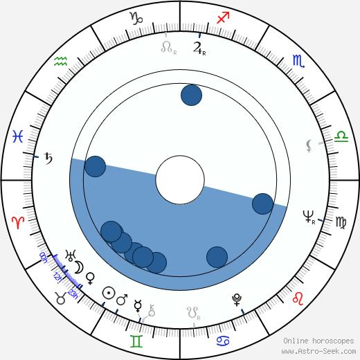 Sabrina wikipedia, horoscope, astrology, instagram
