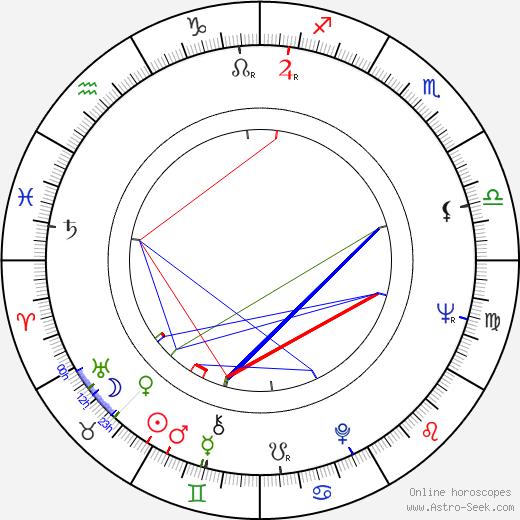 Сабрина Sabrina день рождения гороскоп, Sabrina Натальная карта онлайн