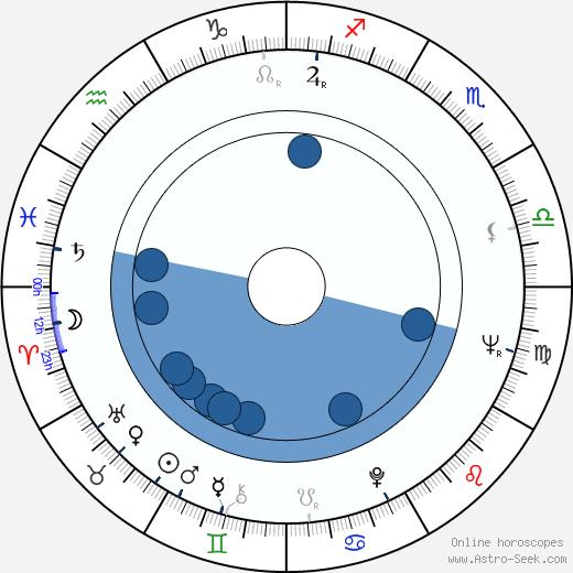 Stanislav Neveselý wikipedia, horoscope, astrology, instagram