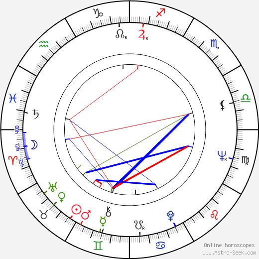Stanislav Neveselý birth chart, Stanislav Neveselý astro natal horoscope, astrology