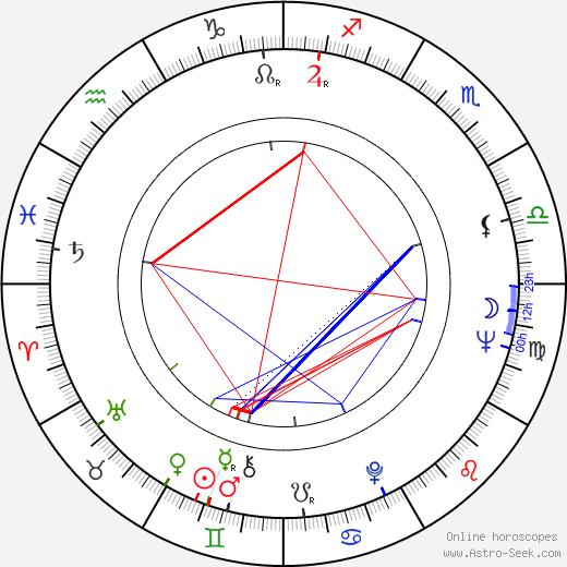 Wyn Hoop birth chart, Wyn Hoop astro natal horoscope, astrology