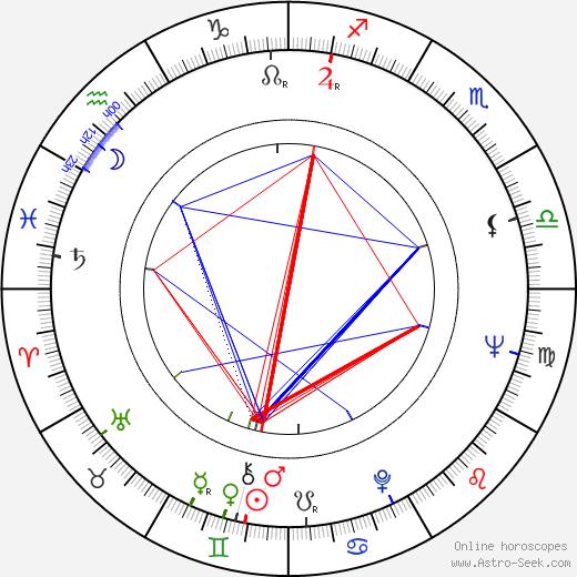 Aglaia Morávková birth chart, Aglaia Morávková astro natal horoscope, astrology