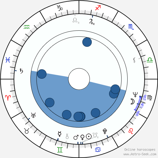 Andrzej Kostenko wikipedia, horoscope, astrology, instagram