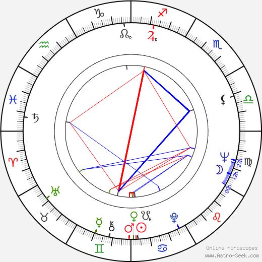 Arthur Brauss astro natal birth chart, Arthur Brauss horoscope, astrology