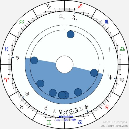 Atsushi Yamatoya wikipedia, horoscope, astrology, instagram