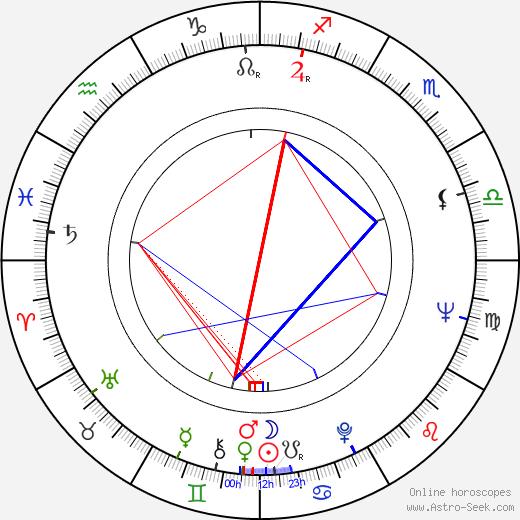 Atsushi Yamatoya astro natal birth chart, Atsushi Yamatoya horoscope, astrology