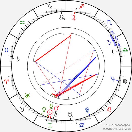 Bekim Fehmiu astro natal birth chart, Bekim Fehmiu horoscope, astrology