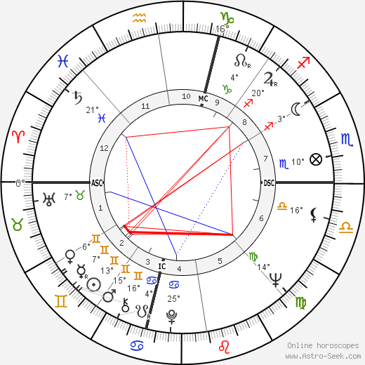Bruce Dern birth chart, biography, wikipedia 2019, 2020
