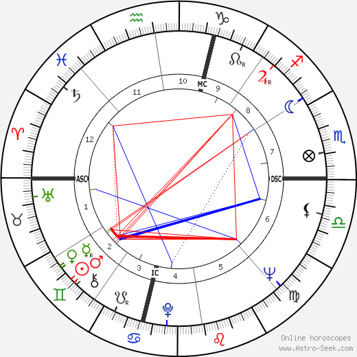 Bruce Dern astro natal birth chart, Bruce Dern horoscope, astrology