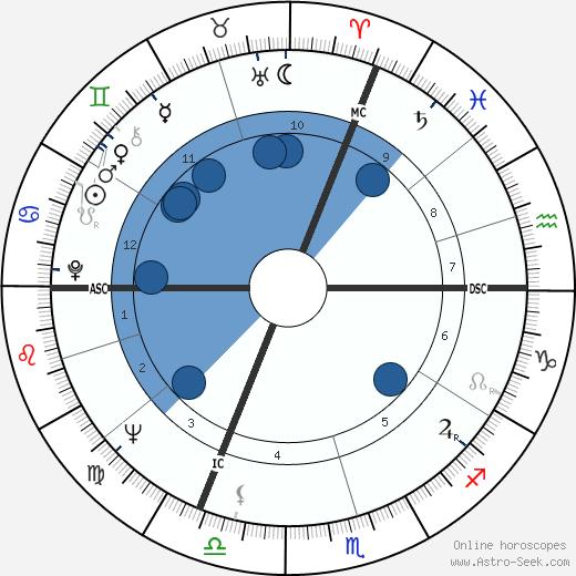 Claude Brasseur wikipedia, horoscope, astrology, instagram
