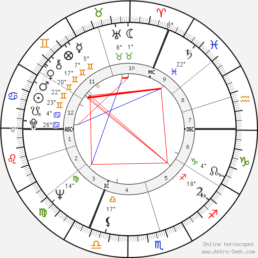 Claude Brasseur birth chart, biography, wikipedia 2019, 2020